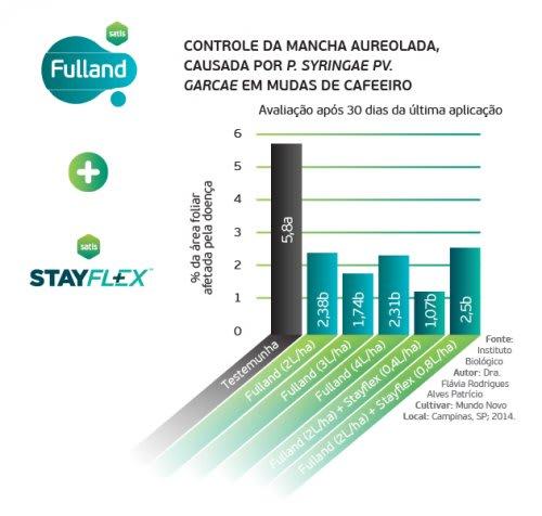 Fulland + Stayflex